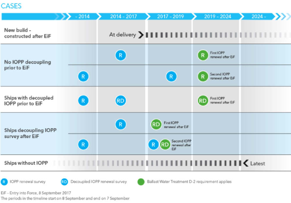 implementation timetable for the IMO ballast water management convention